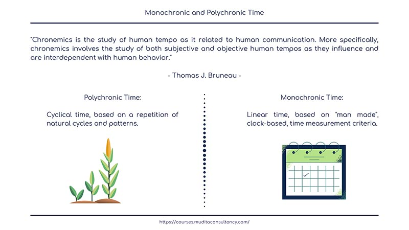 Chronemics Monochronic And Polychronic Time Under this system, time is polychronic cultures are much less focused on the preciseness of accounting for time. chronemics monochronic and polychronic time