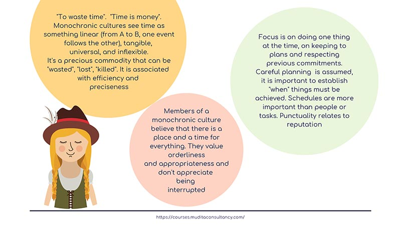 Monochronic And Polychronic Time How different culture perceive time: monochronic and polychronic time