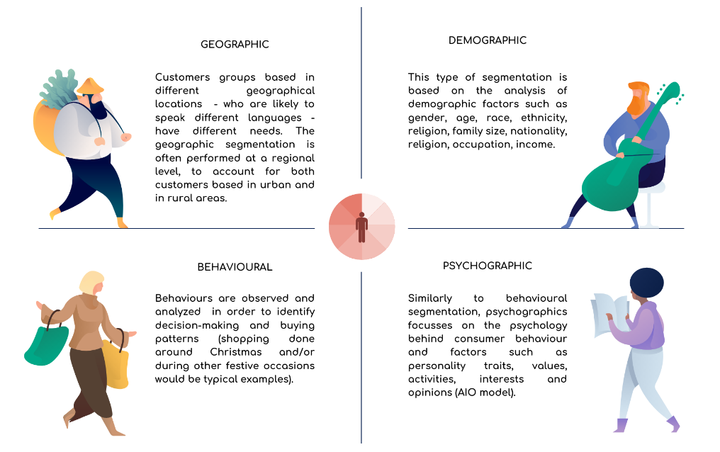 The four main types of market segmentation