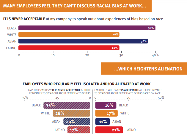 global business and the reasons why we need to talk about race in theworkplace