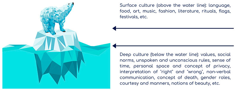 West meets East: the impact of organizational culture on outsourcing projects